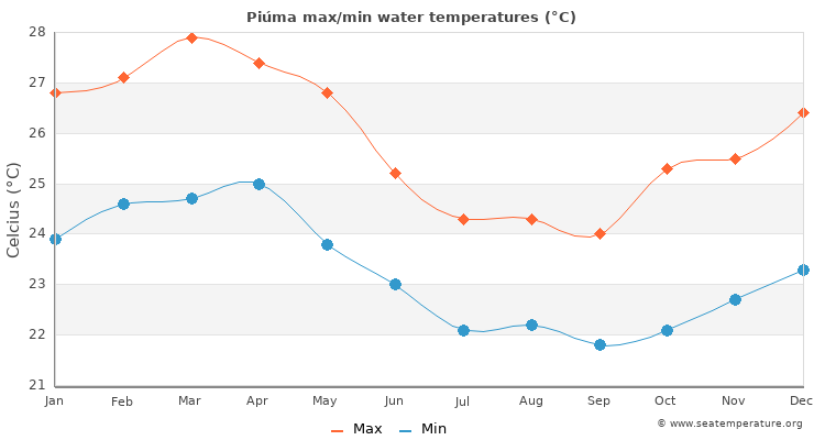 Piúma average maximum / minimum water temperatures