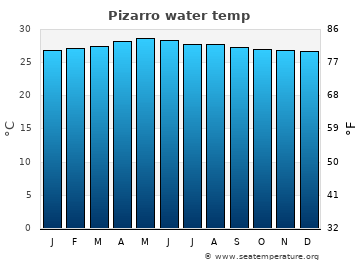 Pizarro average sea sea_temperature chart