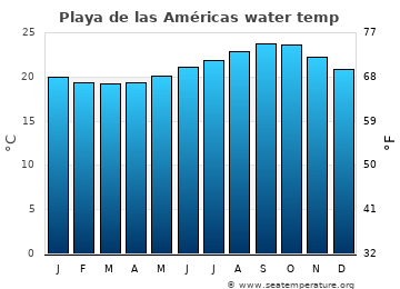 Playa de las Américas average sea temperature chart