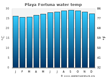 Playa Fortuna average sea temperature chart