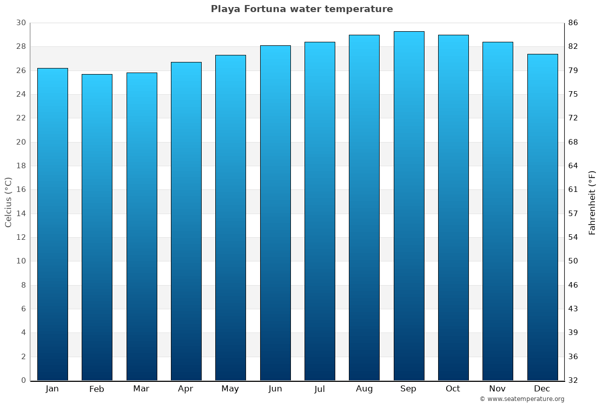 Playa Fortuna average water temperatures