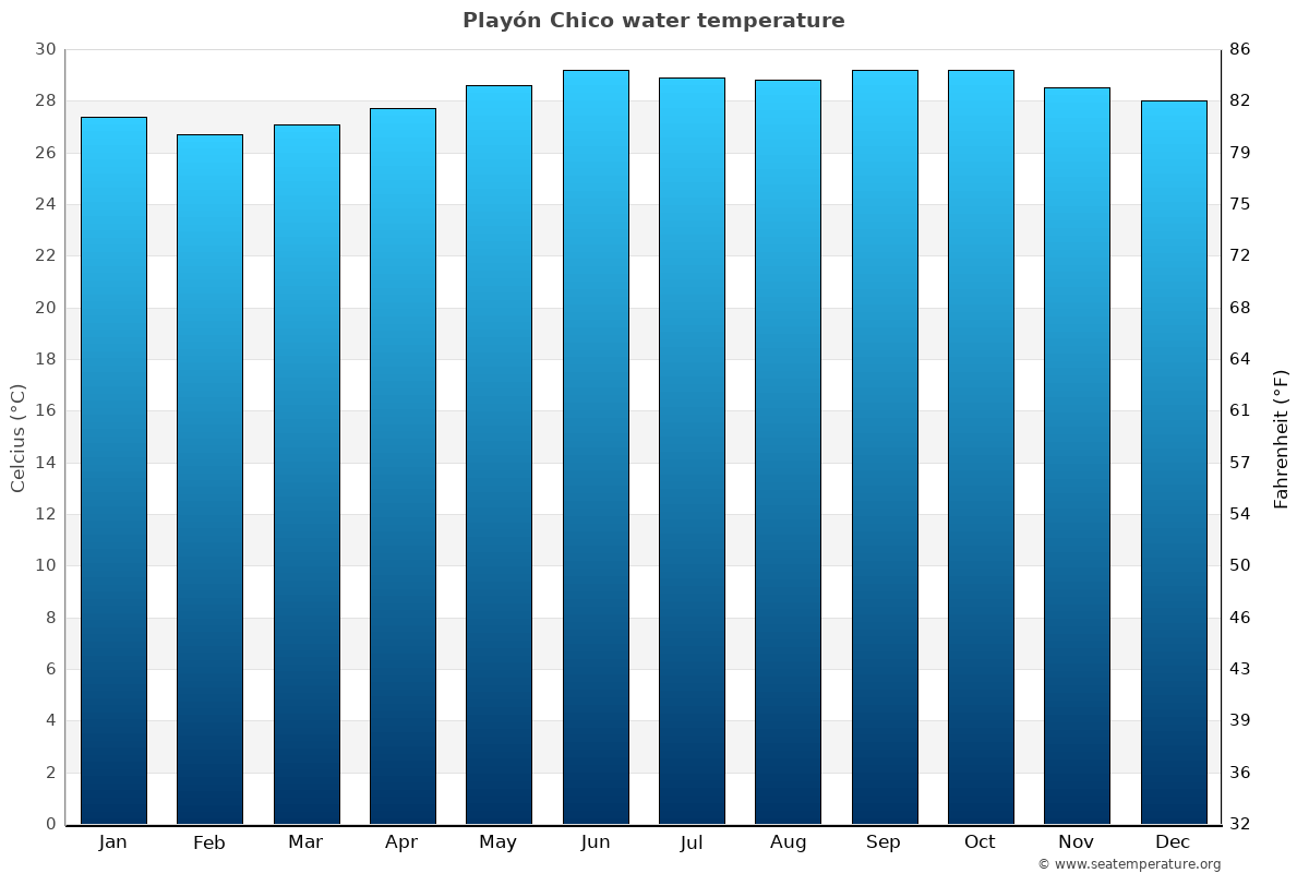 Playón Chico average sea temperature chart