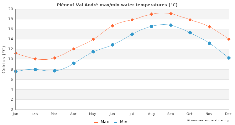 Pléneuf-Val-André average maximum / minimum water temperatures