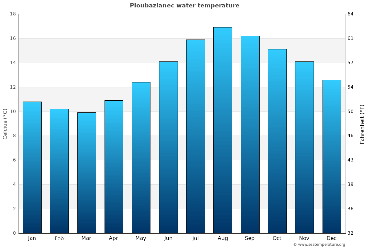 Ploubazlanec average water temperatures