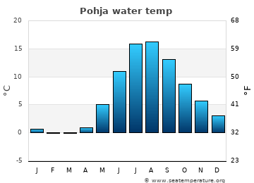 Pohja average sea temperature chart