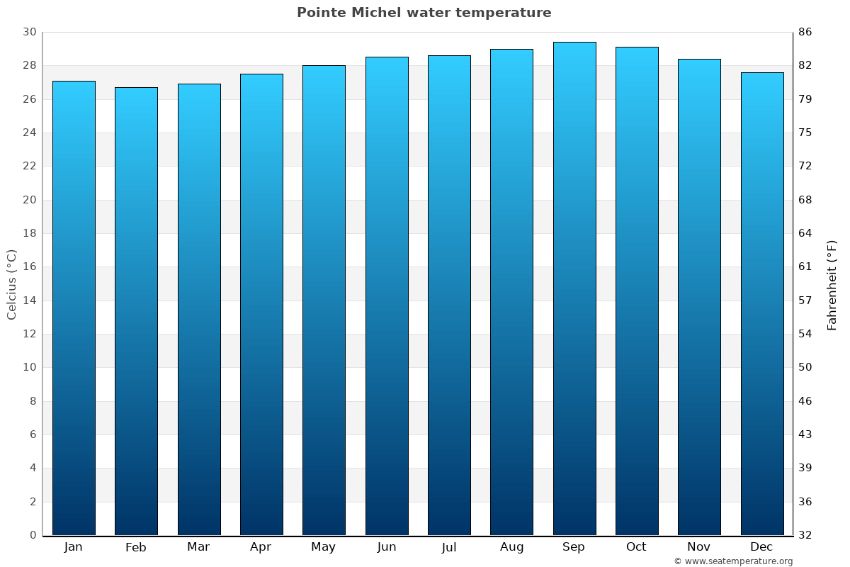 Pointe Michel average sea temperature chart