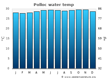 Polloc average sea temperature chart