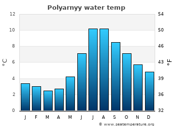 Polyarnyy average sea temperature chart
