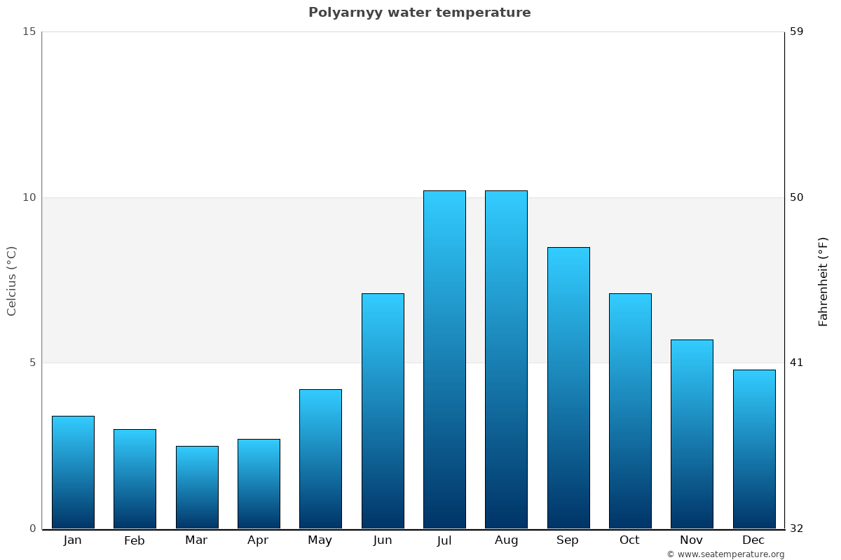 Polyarnyy average water temperatures