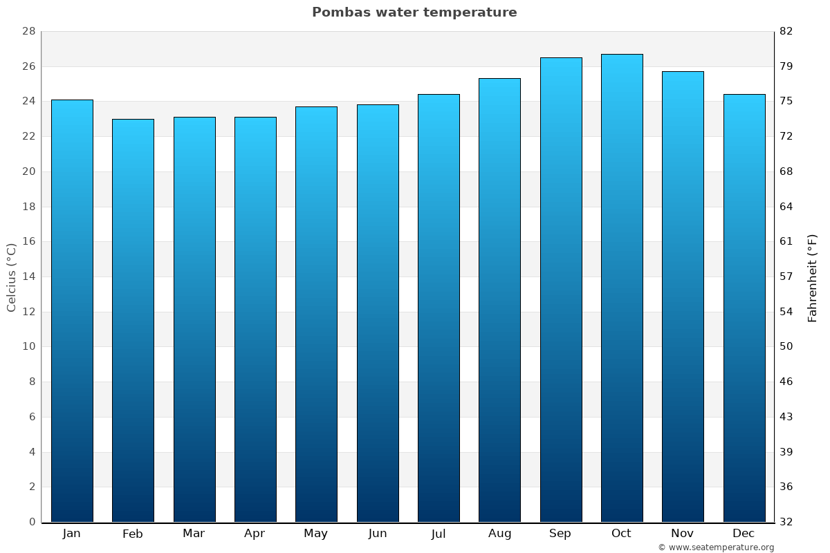 Pombas average water temperatures