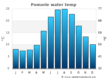 Pomorie average sea temperature chart