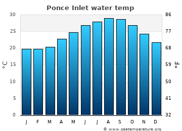 Ponce Inlet average sea sea_temperature chart
