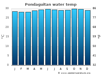 Pondaguitan average sea temperature chart
