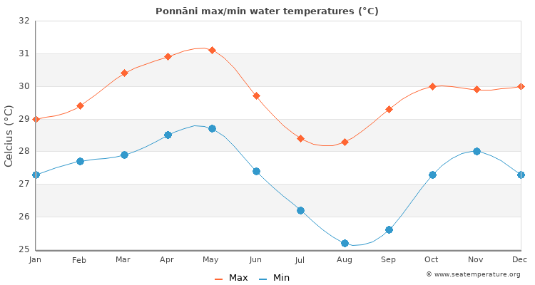Ponnāni average maximum / minimum water temperatures