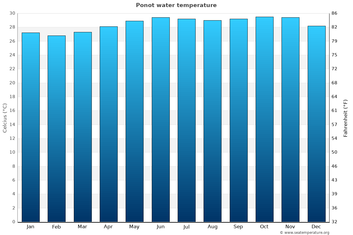 Ponot average water temperatures