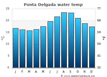 Ponta Delgada average sea temperature chart