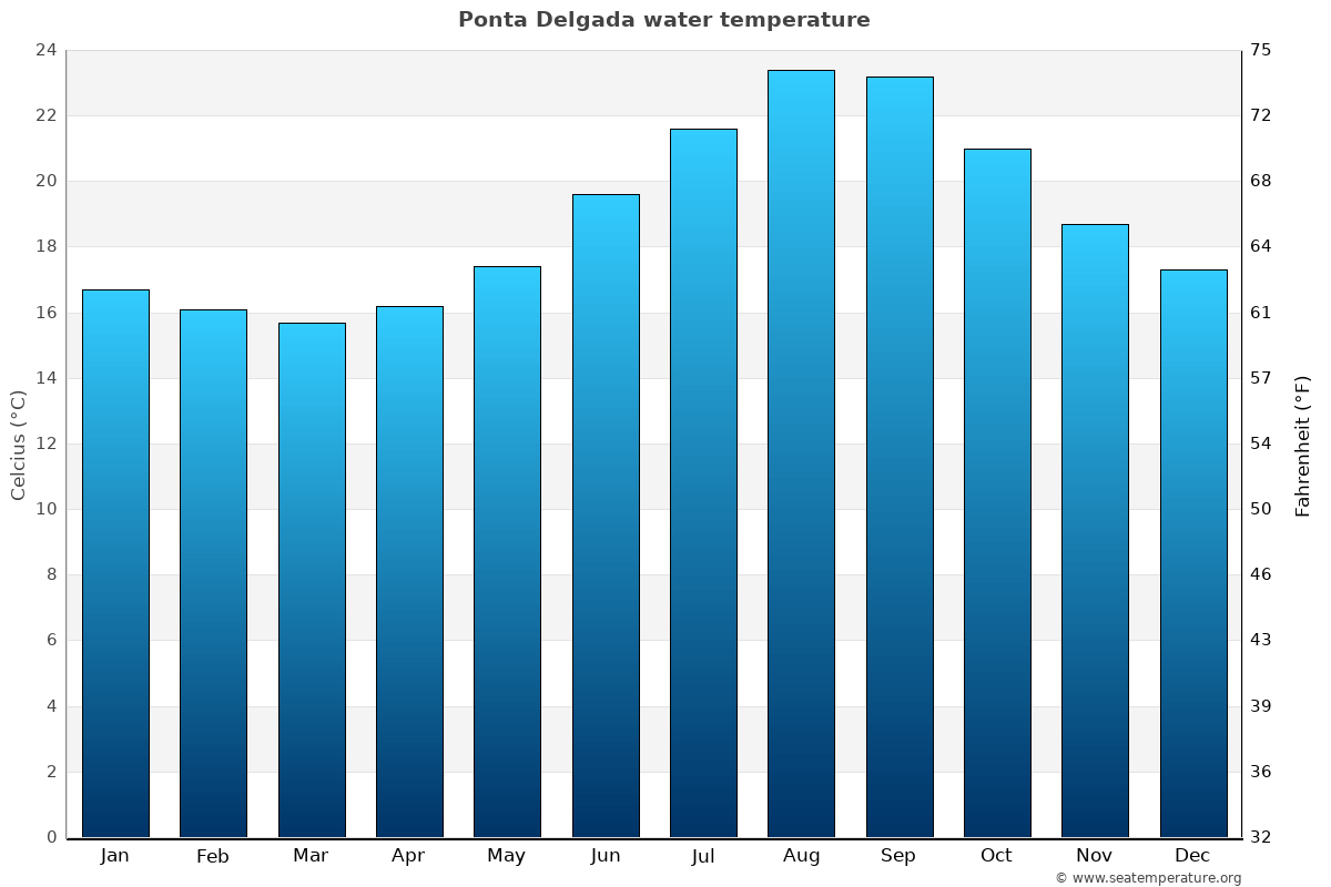 Ponta Delgada average water temperatures