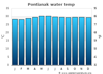 Pontianak average sea sea_temperature chart