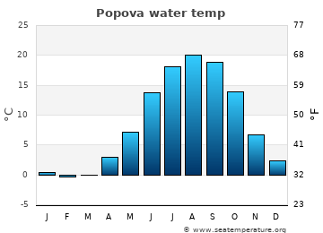 Popova average sea temperature chart