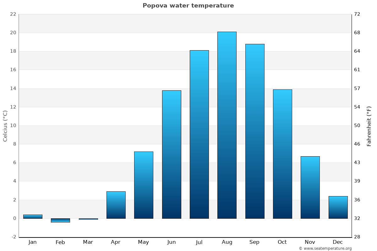 Popova average water temperatures