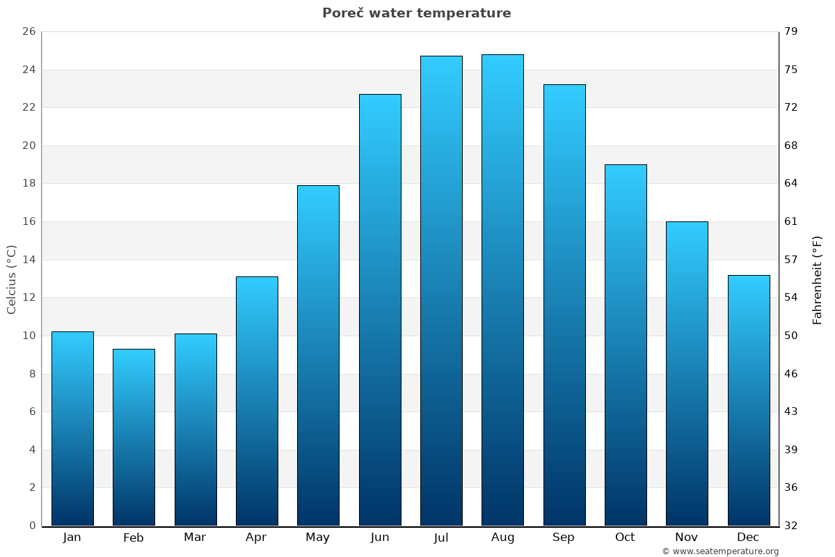Poreč average water temperatures