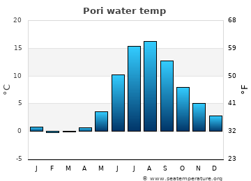 Pori average sea sea_temperature chart