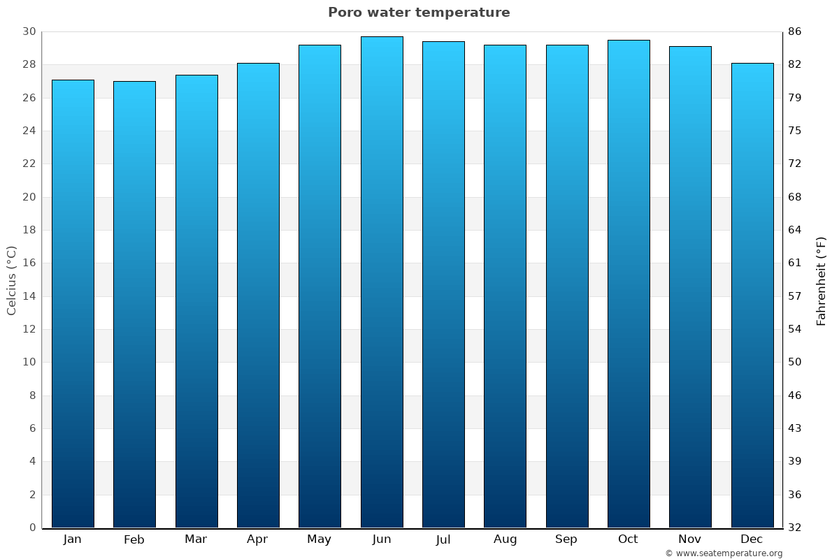Poro average water temperatures