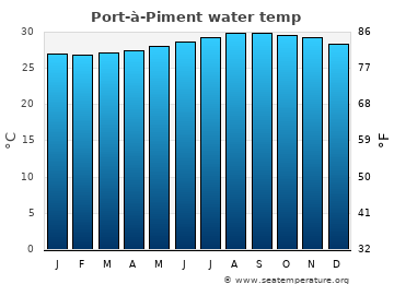 Port-à-Piment average sea temperature chart