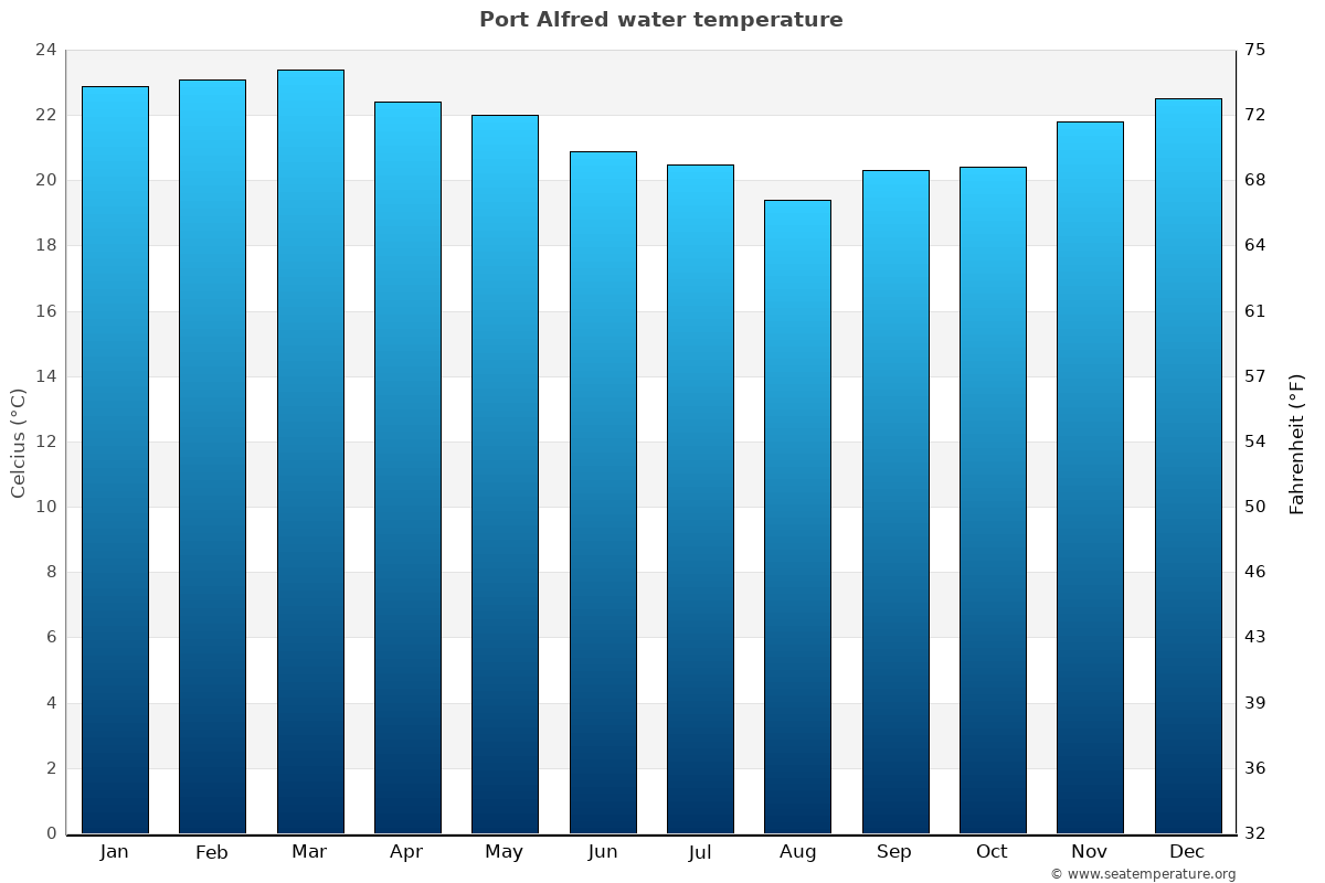 Port Alfred average water temperatures