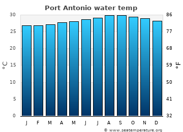 Port Antonio average sea temperature chart