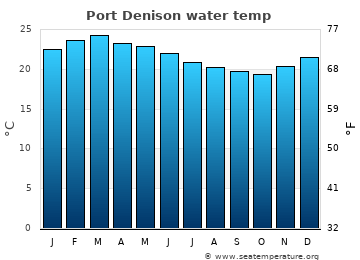 Port Denison average sea temperature chart
