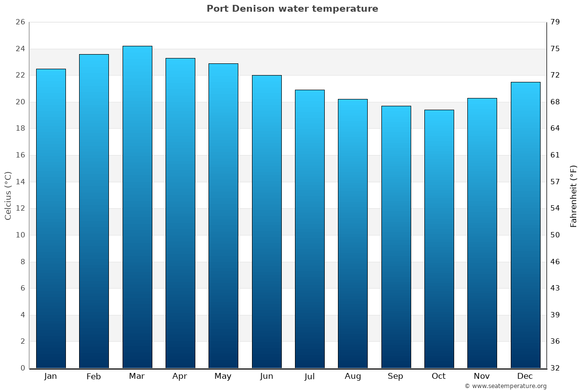 Port Denison average water temperatures