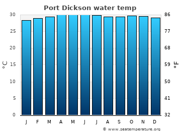 Port Dickson average sea temperature chart