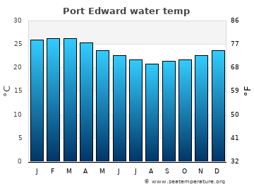 Port Edward average sea temperature chart