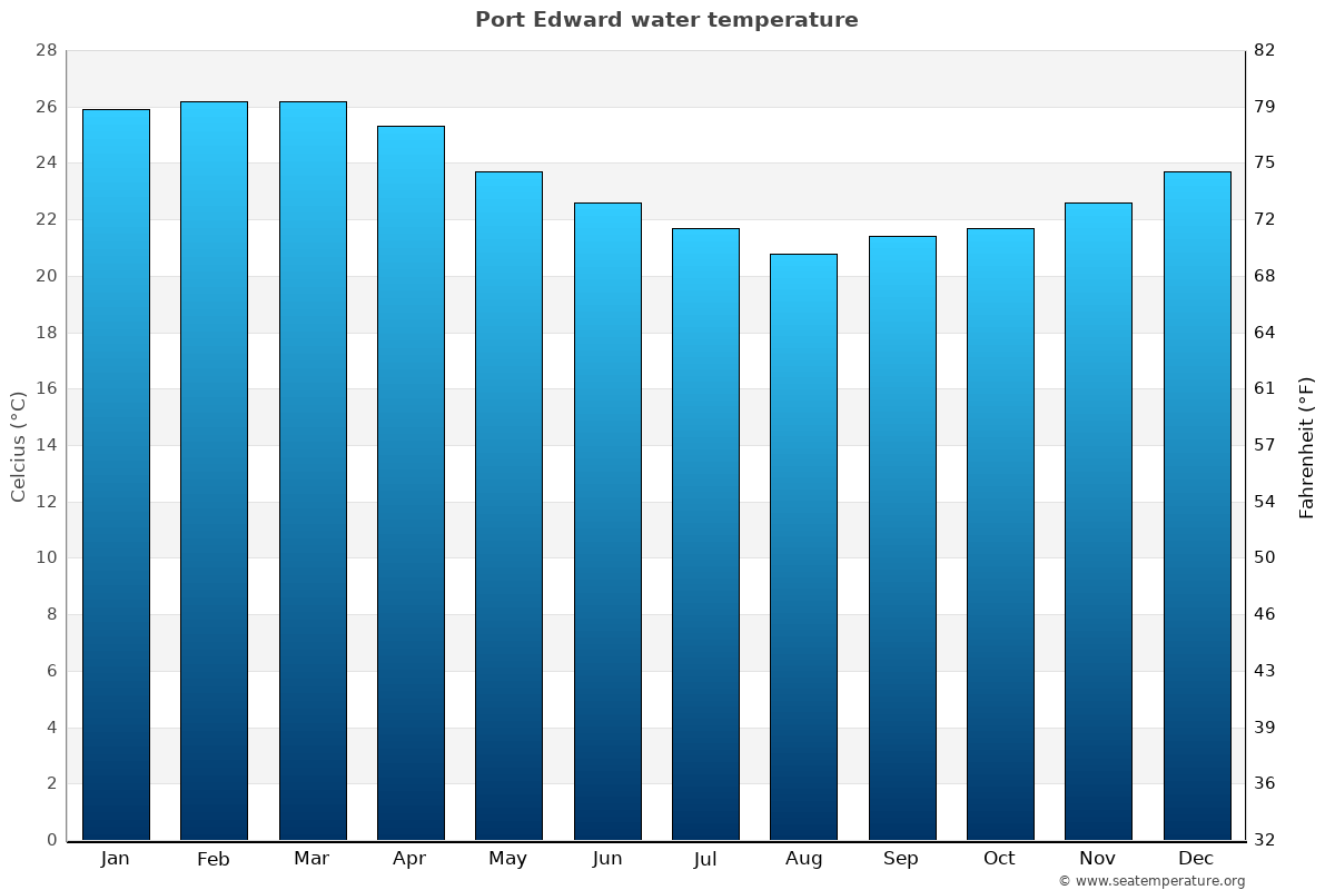 Port Edward average water temperatures
