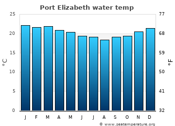 Port Elizabeth average sea temperature chart