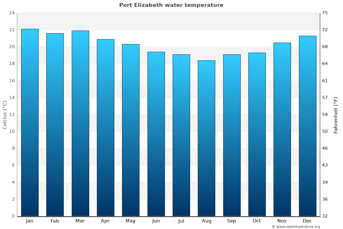South africa sea temperatures sea temperatures - What is the weather in port elizabeth ...