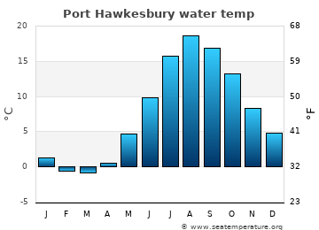 Port Hawkesbury average sea temperature chart