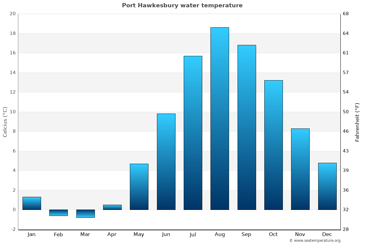 Port Hawkesbury average water temperatures