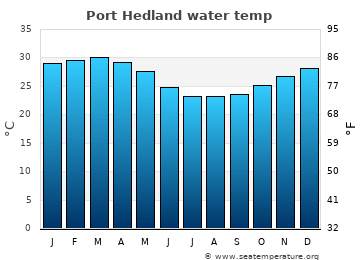 Port Hedland average sea temperature chart