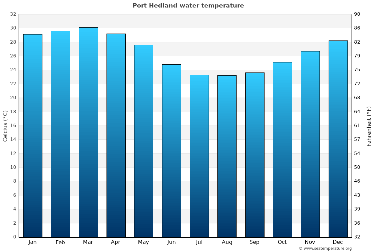 Port Hedland average water temperatures