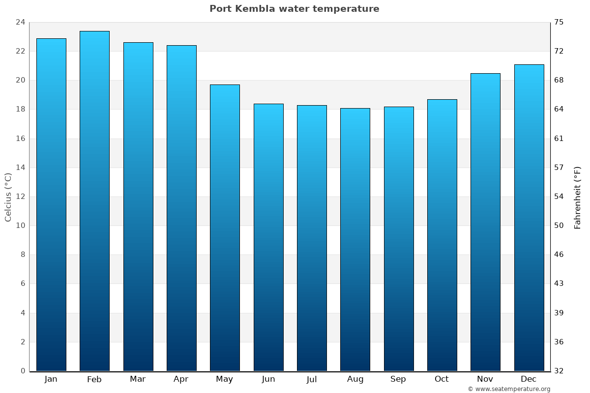 Port Kembla average water temperatures