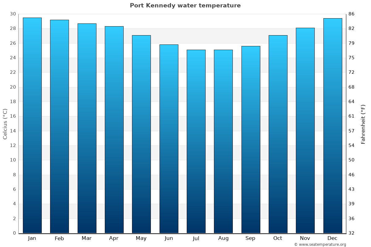 Port Kennedy average water temperatures