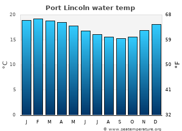 Port Lincoln average sea temperature chart