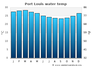 Port Louis average sea temperature chart