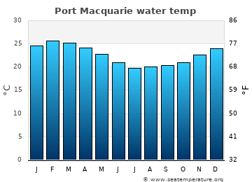 Port Macquarie average sea temperature chart