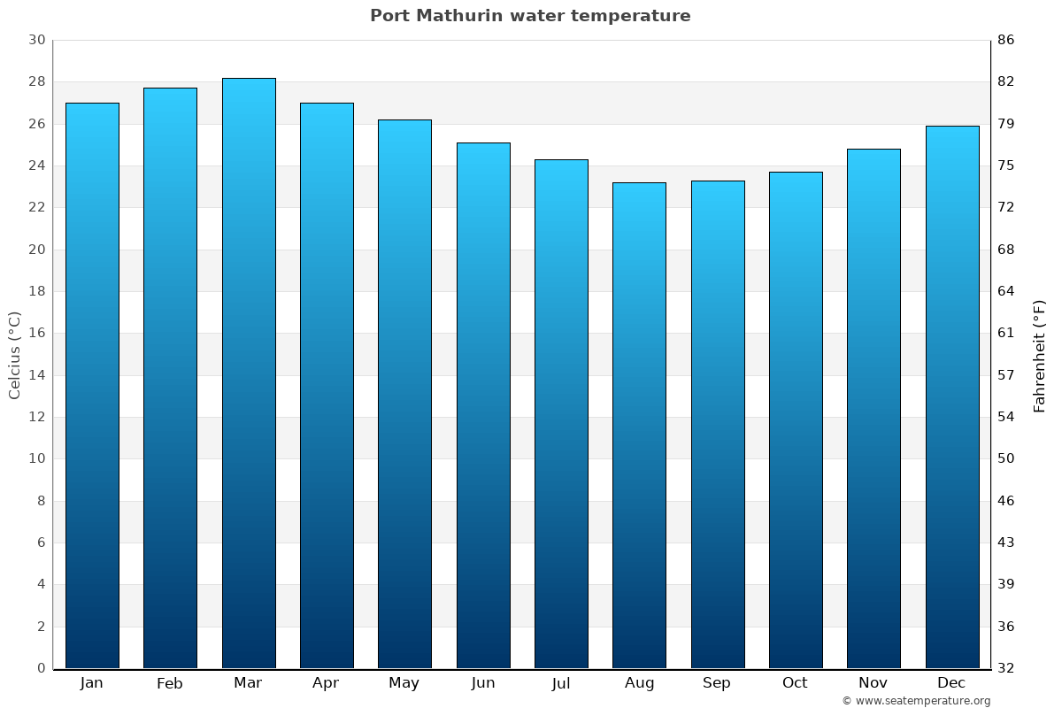 Port Mathurin average water temperatures