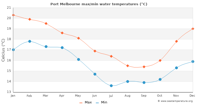 Port Melbourne average maximum / minimum water temperatures