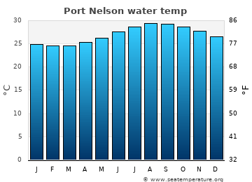 Port Nelson average sea temperature chart