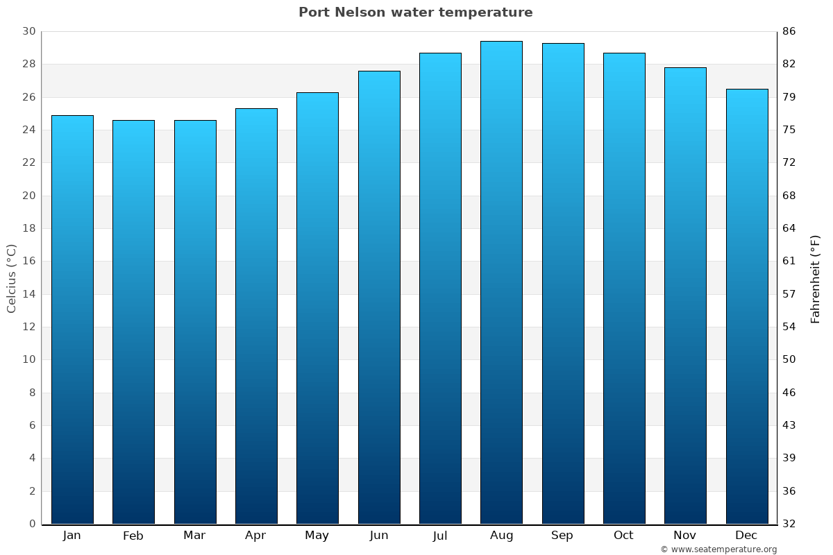 Port Nelson average water temperatures